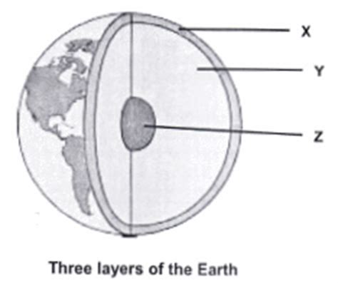 structure of the earth diagram to label livingstone high school