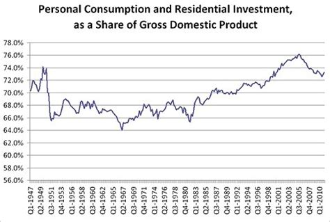 is buying a house investment or consumption a structural down shift in spending jared bernstein