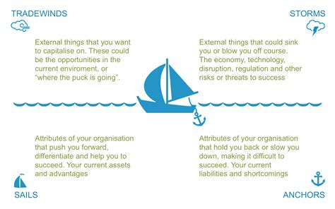 sailboat exercise sailboat what s holding your organisation back black