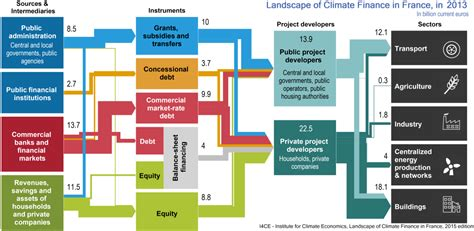 financing education in a climate of change 12th edition landscape of climate finance in i4ce