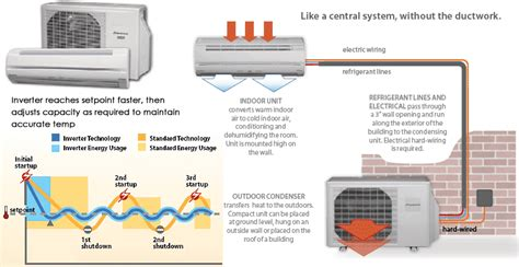 perfect comfort heating and cooling mitsubishi ductless heating and cooling mini splits