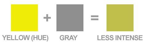 color intensity value vs intensity