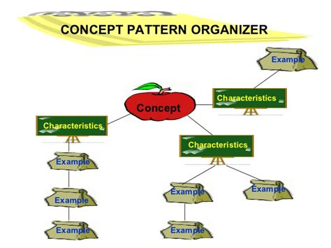 concept pattern organizer meaning conceptual approach