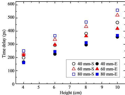 calculate inductance e calculate inductance of coaxial cable 28 images coax inductance calculator electrical