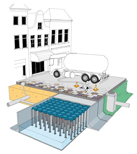 vasche raccolta acque piovane vasca raccolta acqua piovana