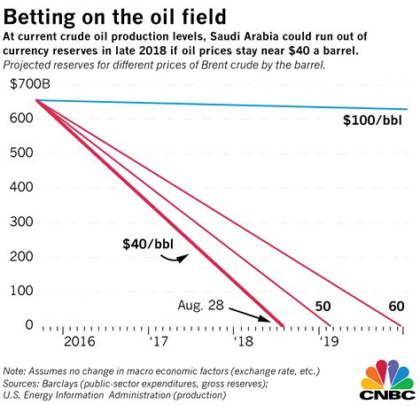 B P L Supply by Saudi Arabia Hangs On With Cheap Oil But For How