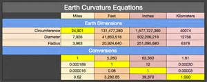 curvature of the earth calculator earth curvature line of sight 2017 2018 best cars reviews