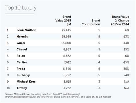 apple louis vuitton herm 232 s big brands value