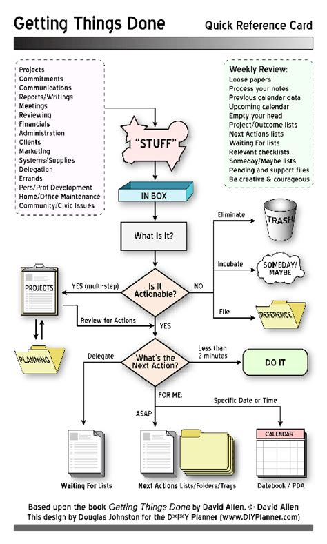 getting things done workflow diagram pdf gtd portal process