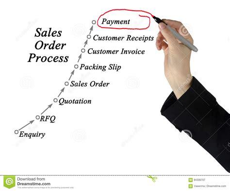 sales order processing system diagram sales order processing management stock illustration