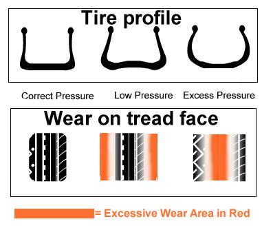 health pattern exles tire wear problems offer clues to mechanical problems of a