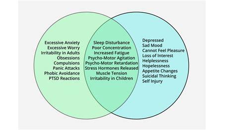 depression  anxiety method