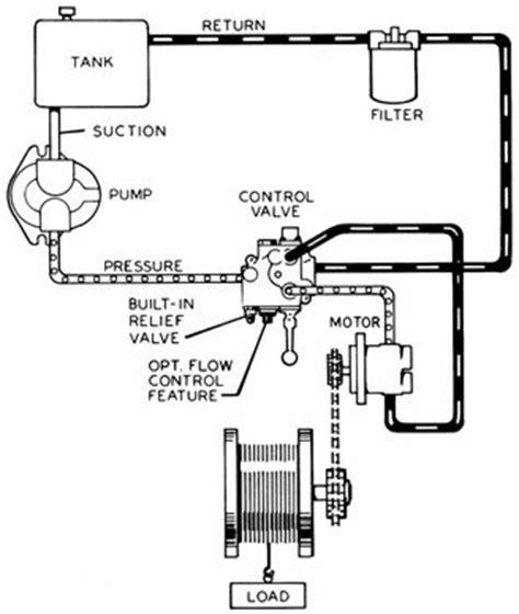 hydraulics systems diagrams and formulas   cross mfg.