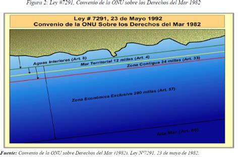 ley no 7554ley organica del ambiente inbio sistema costarricense de informaci 243 n jur 237 dica