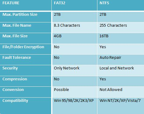 format exfat allocation size ntfs vs fat 32 file systems what is the difference