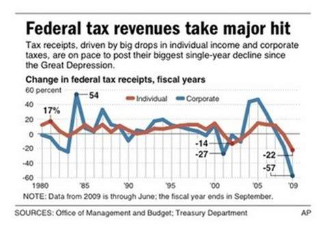 federal tax revenues plummeting! « socio economics history