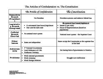 articles of confederation vs constitution chart quiz scholarworkswanu x fc2 com articles of confederation vs constitution by history with hubert
