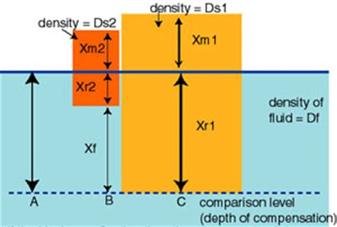 isostasy diagram instructor page