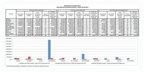Planilla Septiembre 2016   planilla septiembre 2016 fiscalizaci 243 n departamento de