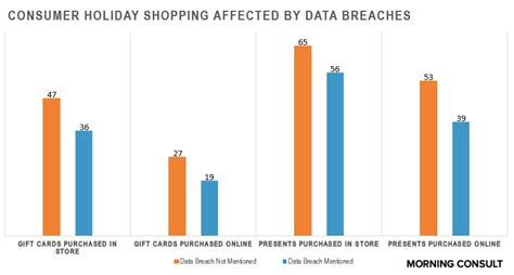 data breaches make for hesitant consumers this
