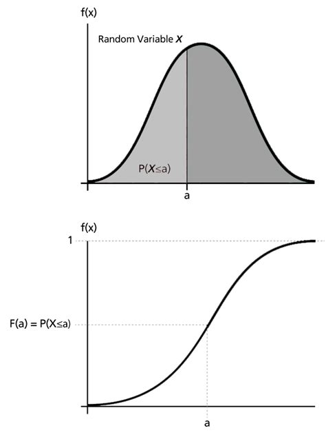matlab - Finding probability of Gaussian random variable
