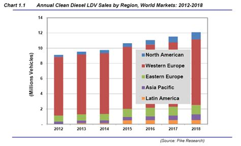 clean diesel to hit 12 of light duty vehicles sales by