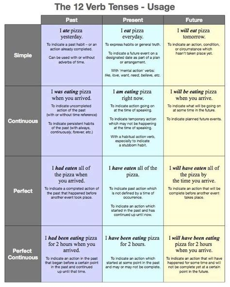 write down the pattern of present perfect tense verb tenses english future and verb tenses