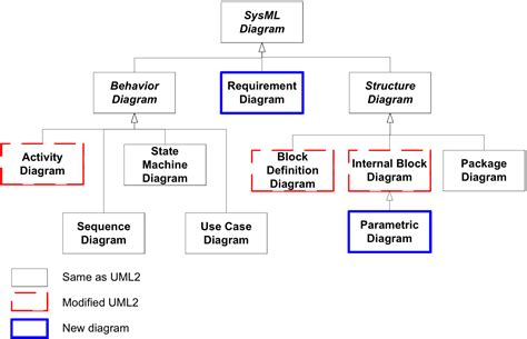sysml diagrams sysml faq what is sysml who created sysml