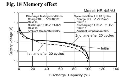 nimh depression attachment browser sanyo nimh memory effect jpg by mike