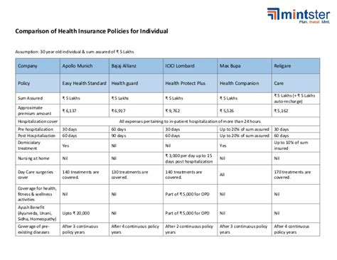 insurance plans compare health insurance release date price and specs