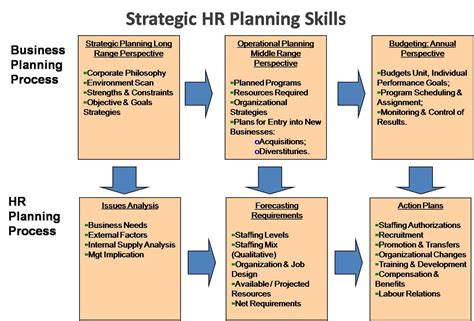 human resources strategic planning template e hrm inc strategic human resource planning skills
