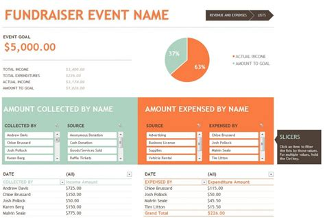 fundraising financial report template fundraising budget template fundraiser budget template