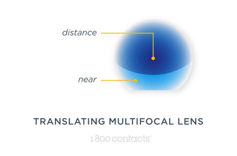 What Are Multifocal Contact Lenses 1 800 Contacts