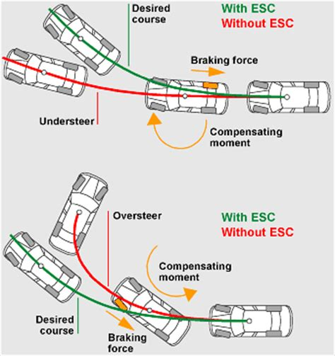 esc esp vsc time for a global electronic stability dsc functions and components in our bmw
