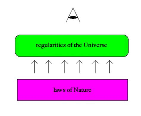 fundamental laws of the world for ensuring eternal books philosophy of science