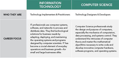 Difference Between Mba In Information Technology And Information Systems by Study Computer Science Information Technology