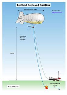 stratospheric particle injection for climate engineering