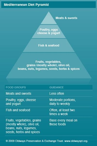 whole grains mayo clinic mediterranean diet for health mayo clinic