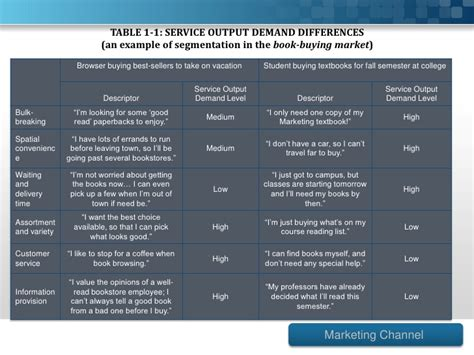 table service definition marketing channels