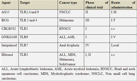 pattern recognition receptors and cancer table 2 recent clinical biological agents in clinical