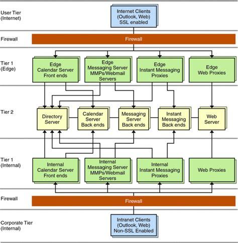 logical architecture diagram edge logical architecture sun java communications suite 5