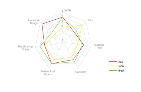 web diagram maker spider web diagram maker periodic diagrams science