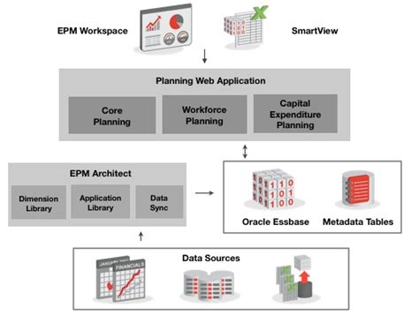 Alarm Hyperion using epma for managing hyperion planning applications