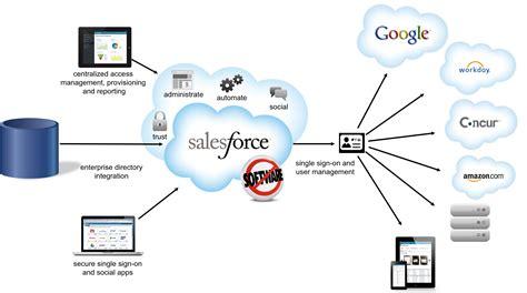 salesforce architecture diagram salesforce se lance dans l iam synetis