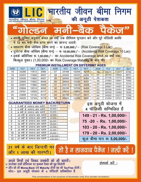 lic health motor travel insurance delhi 9811362697