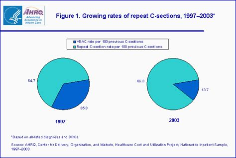 Elective C Section Insurance by Statistical Brief 11
