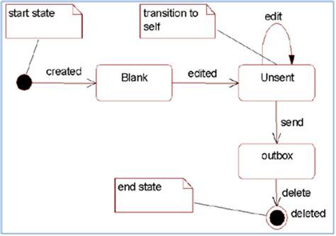 tahapan membuat class diagram hidup ini terlalu sempurna untuk kita sia sia kan macam
