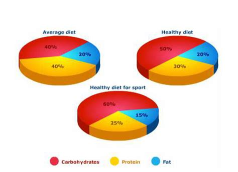 carbohydrates ratio elements ratio for carbohydrates ketogenicdietpdf