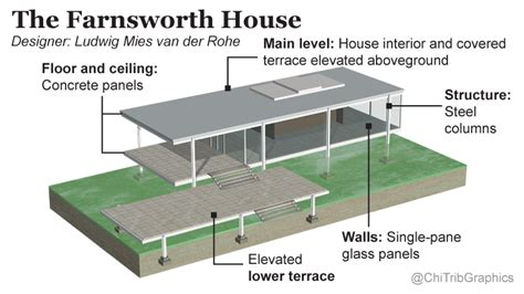 farnsworth house diagrams a look at the farnsworth house chicago tribune