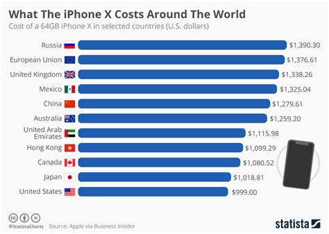 x iphone cost chart what the iphone x costs around the world statista